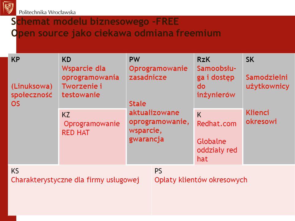 Schemat modelu biznesowego -FREE Open source jako ciekawa odmiana freemium KP (Linuksowa) społeczność OS KD Wsparcie dla oprogramowania Tworzenie i te