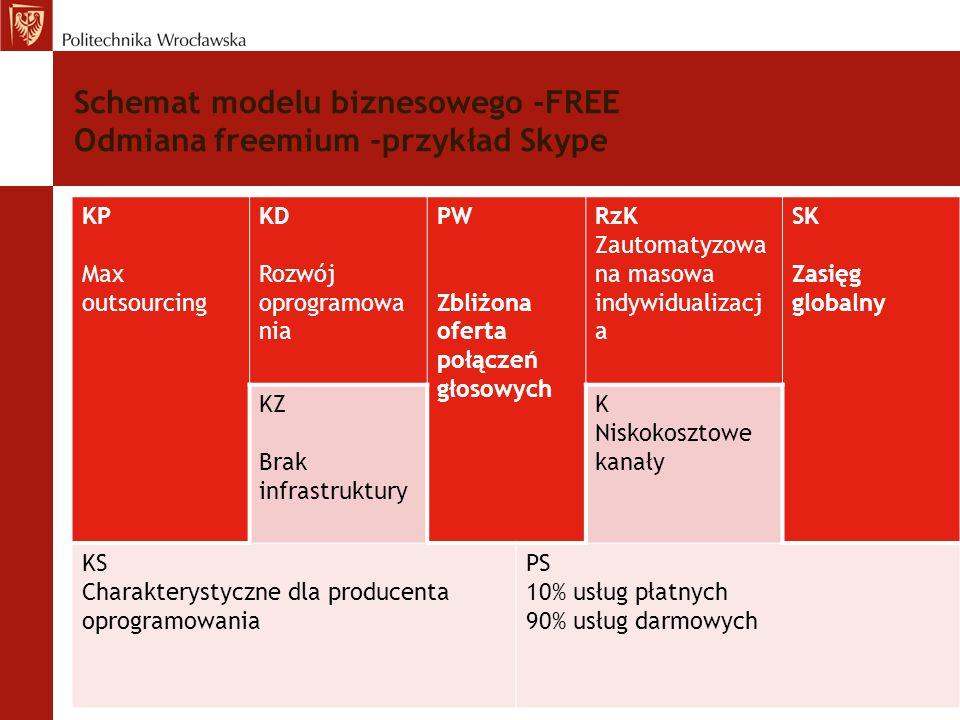 Schemat modelu biznesowego -FREE Odmiana freemium -przykład Skype KP Max outsourcing KD Rozwój oprogramowa nia PW Zbliżona oferta połączeń głosowych R