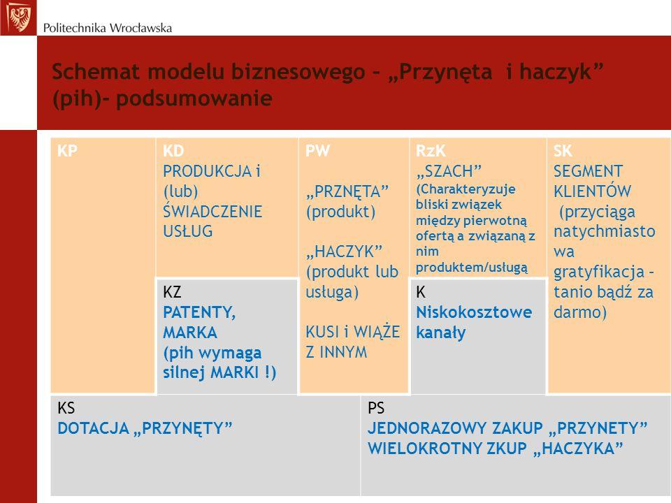 """Schemat modelu biznesowego – """"Przynęta i haczyk"""" (pih)- podsumowanie KPKD PRODUKCJA i (lub) ŚWIADCZENIE USŁUG PW """"PRZNĘTA"""" (produkt) """"HACZYK"""" (produkt"""