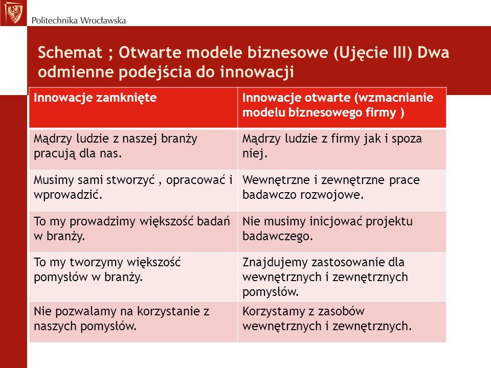Schemat ; Otwarte modele biznesowe (Ujęcie III) Dwa odmienne podejścia do innowacji Innowacje zamknięteInnowacje otwarte (wzmacnianie modelu biznesowe