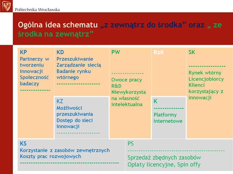 """Ogólna idea schematu """"z zewnątrz do środka"""" oraz """" ze środka na zewnątrz"""" KP Partnerzy w tworzeniu innowacji Społeczność badaczy -------------- KD Prz"""