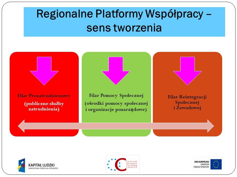 Regionalne Platformy Współpracy – sens tworzenia Filar Prozatrudnienowy (publiczne słu ż by zatrudnienia) Filar Pomocy Społecznej (o ś rodki pomocy społecznej i organizacje pozarz ą dowe) Filar Reintegracji Społecznej i Zawodowej