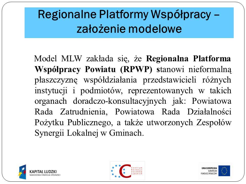 Regionalne Platformy Współpracy – założenie modelowe Model MLW zakłada się, że Regionalna Platforma Współpracy Powiatu (RPWP) stanowi nieformalną płaszczyznę współdziałania przedstawicieli różnych instytucji i podmiotów, reprezentowanych w takich organach doradczo-konsultacyjnych jak: Powiatowa Rada Zatrudnienia, Powiatowa Rada Działalności Pożytku Publicznego, a także utworzonych Zespołów Synergii Lokalnej w Gminach.
