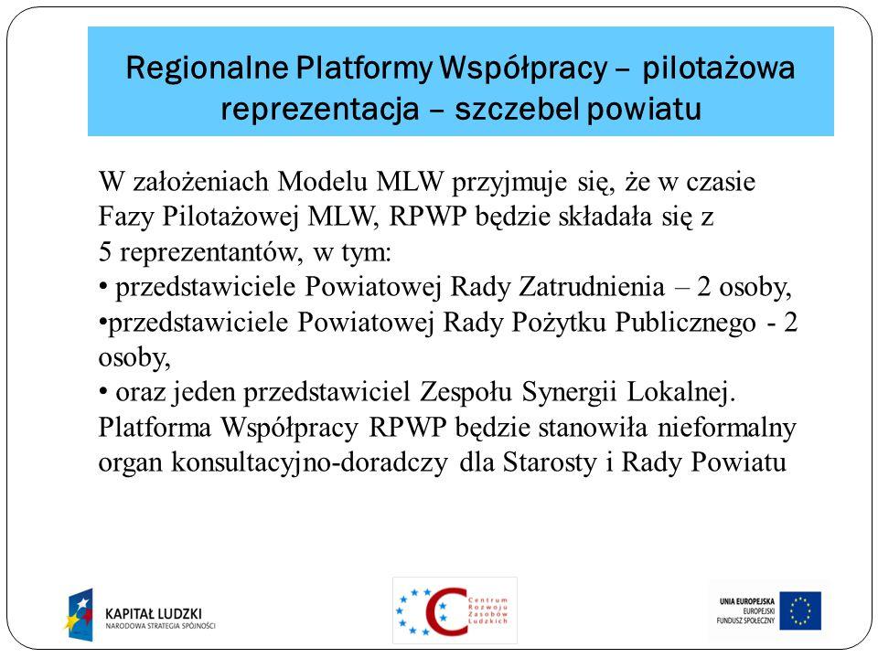 Regionalne Platformy Współpracy – pilotażowa reprezentacja – szczebel powiatu W założeniach Modelu MLW przyjmuje się, że w czasie Fazy Pilotażowej MLW, RPWP będzie składała się z 5 reprezentantów, w tym: przedstawiciele Powiatowej Rady Zatrudnienia – 2 osoby, przedstawiciele Powiatowej Rady Pożytku Publicznego - 2 osoby, oraz jeden przedstawiciel Zespołu Synergii Lokalnej.