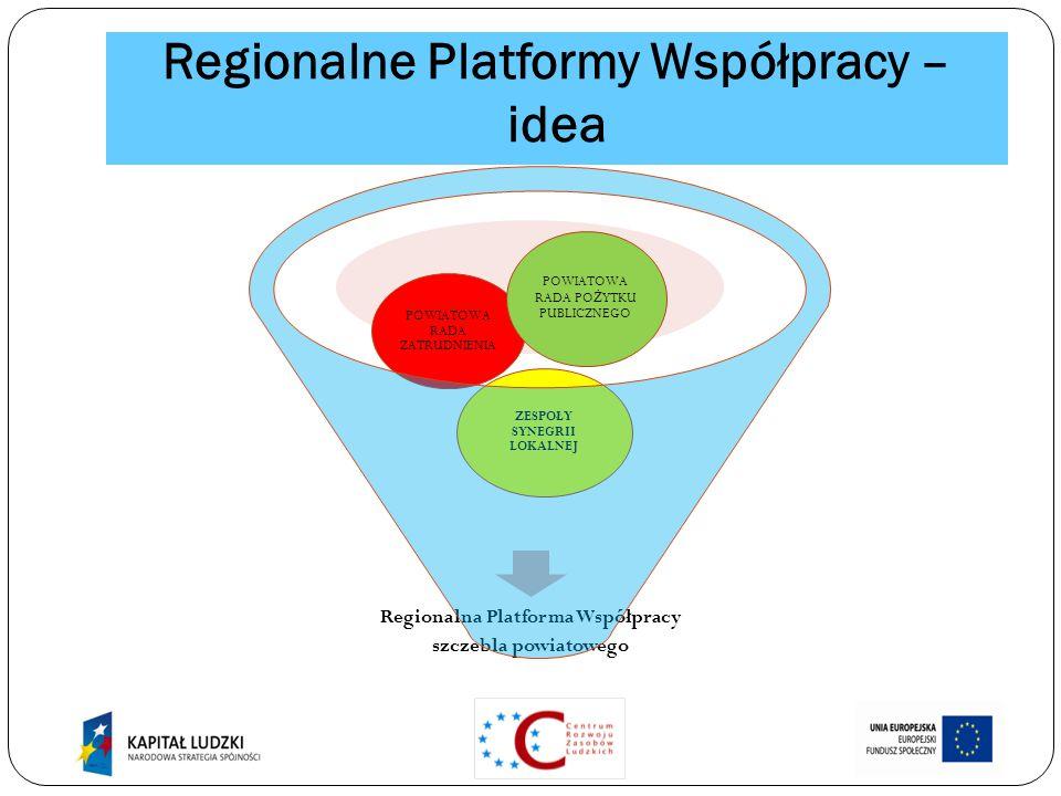 Regionalne Platformy Współpracy – idea Regionalna Platforma Współpracy szczebla powiatowego ZESPOŁY SYNEGRII LOKALNEJ POWIATOWA RADA ZATRUDNIENIA POWIATOWA RADA PO Ż YTKU PUBLICZNEGO