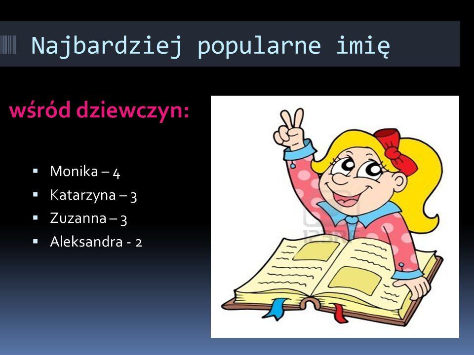 Najbardziej popularne imię wśród dziewczyn:  Monika – 4  Katarzyna – 3  Zuzanna – 3  Aleksandra - 2