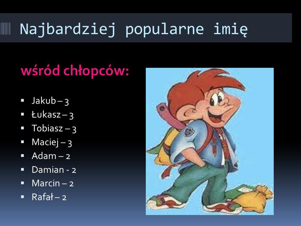 Najbardziej popularne imię wśród chłopców:  Jakub – 3  Łukasz – 3  Tobiasz – 3  Maciej – 3  Adam – 2  Damian - 2  Marcin – 2  Rafał – 2
