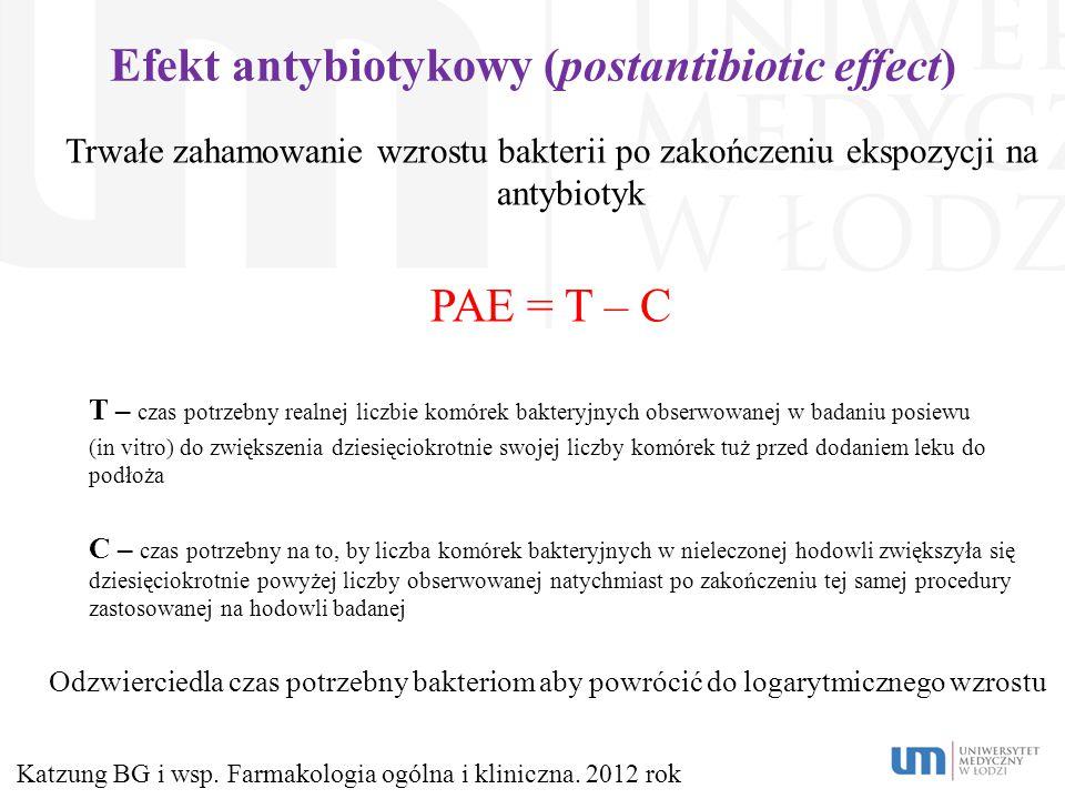Efekt antybiotykowy (postantibiotic effect) Trwałe zahamowanie wzrostu bakterii po zakończeniu ekspozycji na antybiotyk PAE = T – C T – czas potrzebny