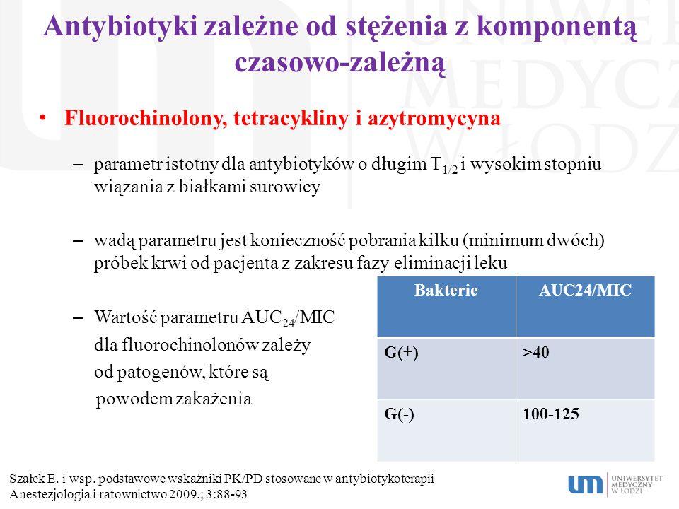Antybiotyki zależne od stężenia z komponentą czasowo-zależną Fluorochinolony, tetracykliny i azytromycyna – parametr istotny dla antybiotyków o długim