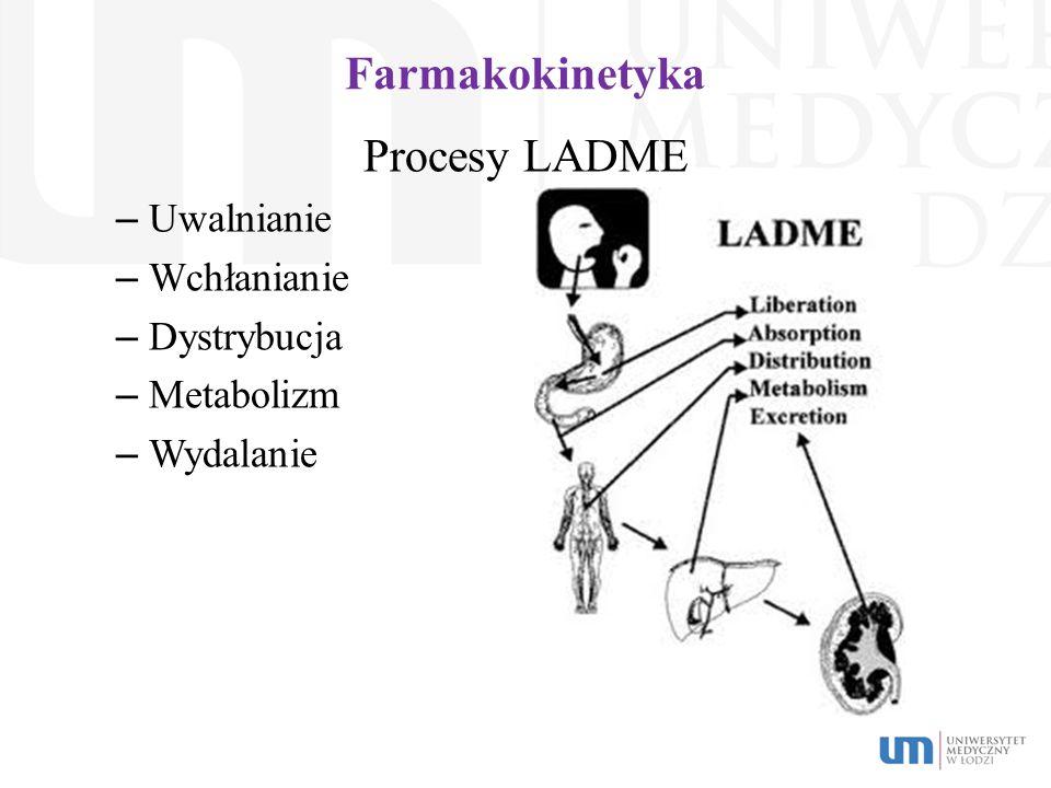 Farmakokinetyka Procesy LADME – Uwalnianie – Wchłanianie – Dystrybucja – Metabolizm – Wydalanie