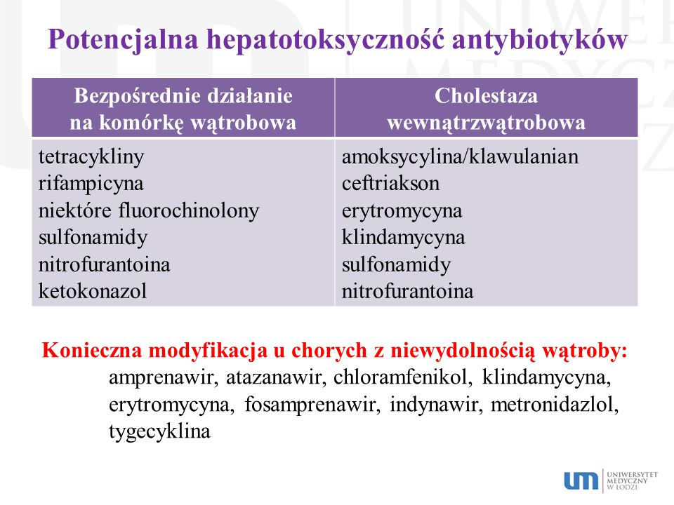 Potencjalna hepatotoksyczność antybiotyków Bezpośrednie działanie na komórkę wątrobowa Cholestaza wewnątrzwątrobowa tetracykliny rifampicyna niektóre