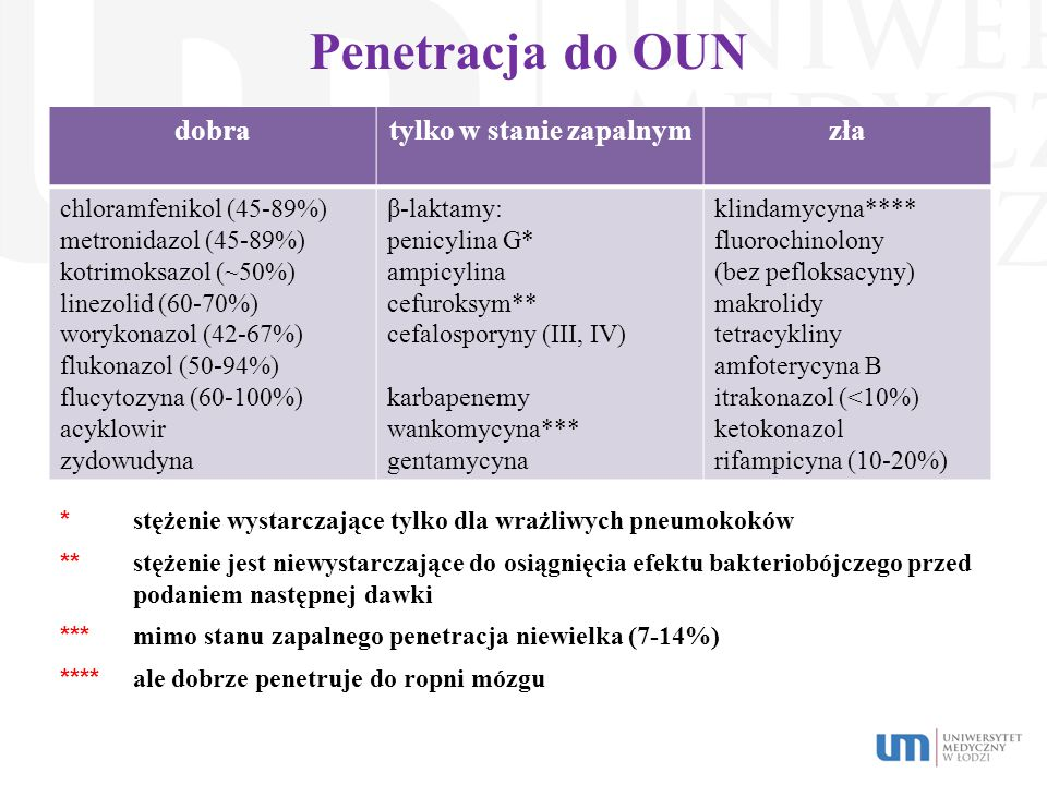 Penetracja do OUN dobratylko w stanie zapalnymzła chloramfenikol (45-89%) metronidazol (45-89%) kotrimoksazol (~50%) linezolid (60-70%) worykonazol (4