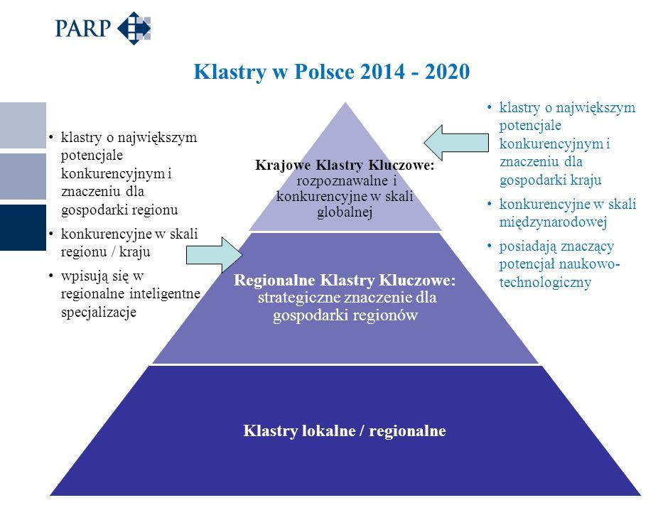 Krajowe Klastry Kluczowe: rozpoznawalne i konkurencyjne w skali globalnej Regionalne Klastry Kluczowe: strategiczne znaczenie dla gospodarki regionów