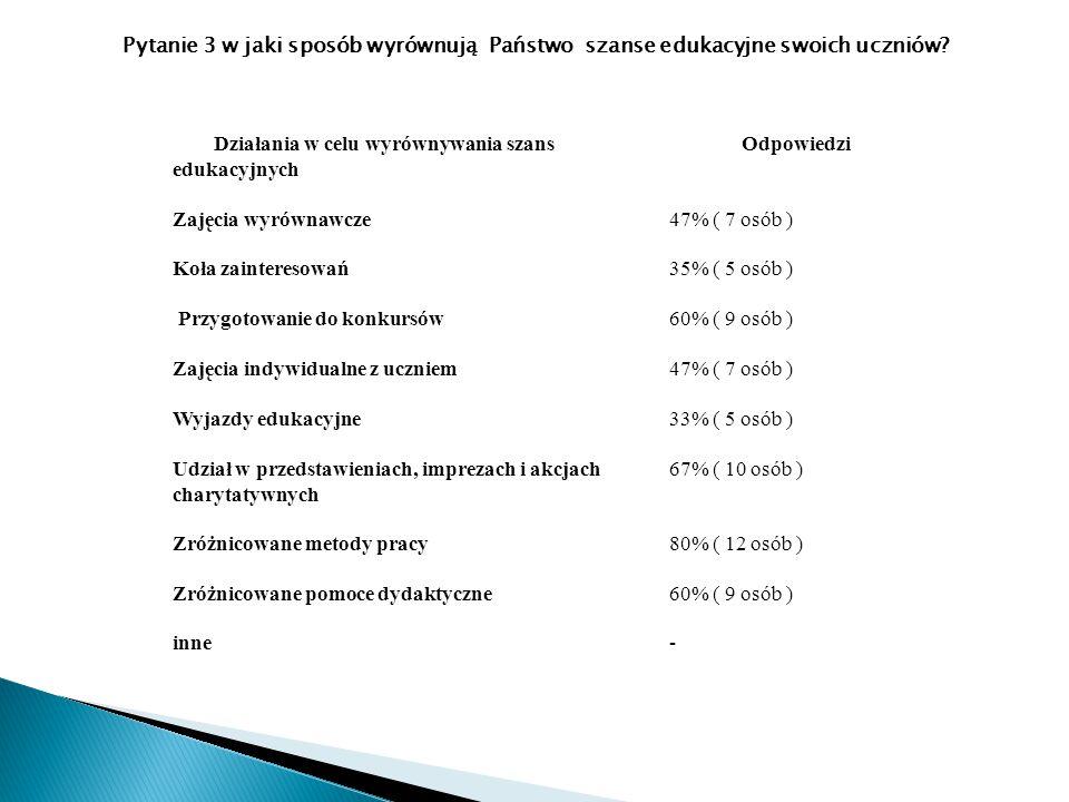 Działania w celu wyrównywania szans edukacyjnych Odpowiedzi Zajęcia wyrównawcze 47% ( 7 osób ) Koła zainteresowań 35% ( 5 osób ) Przygotowanie do konk