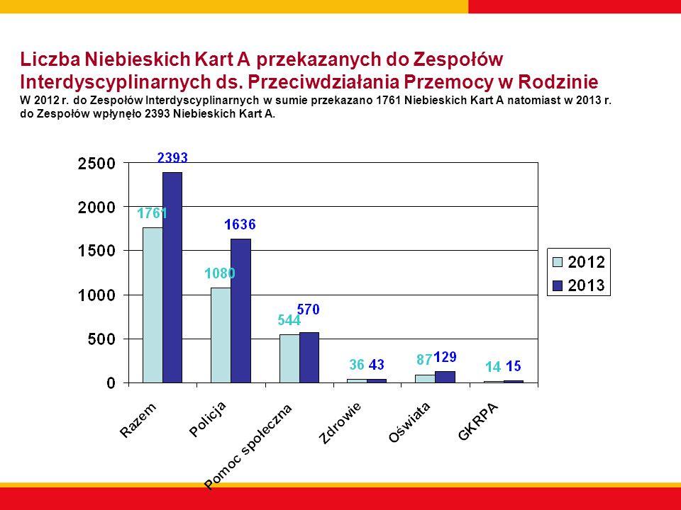 Liczba zakończonych procedur NK W 2012 r.