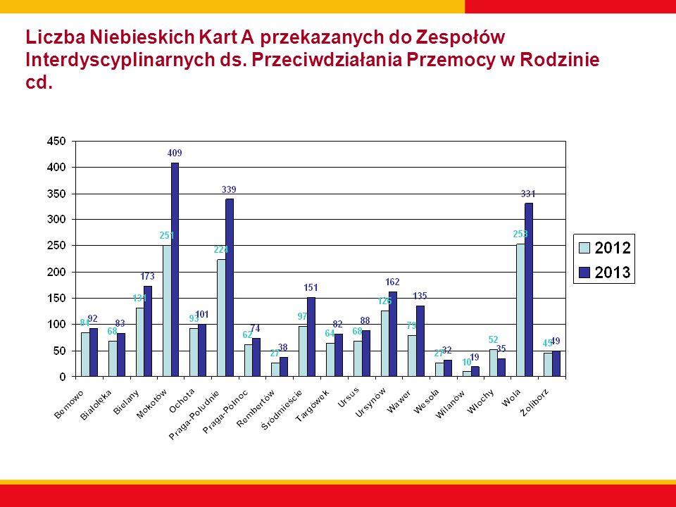 Liczba spotkań Zespołów Interdyscyplinarnych ds.