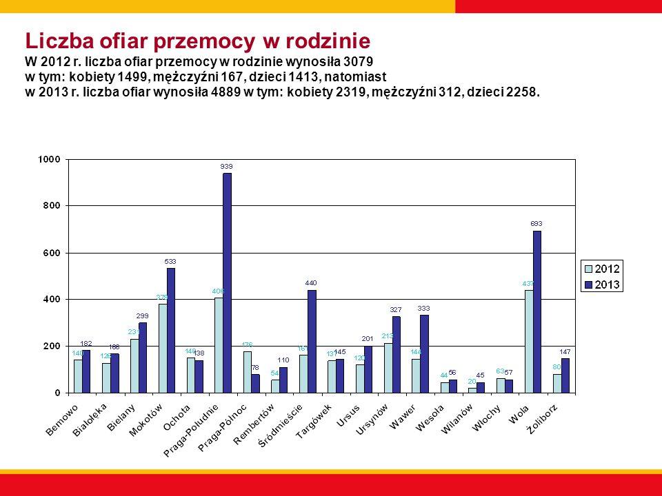 Liczba sprawców przemocy w rodzinie W 2012 r.