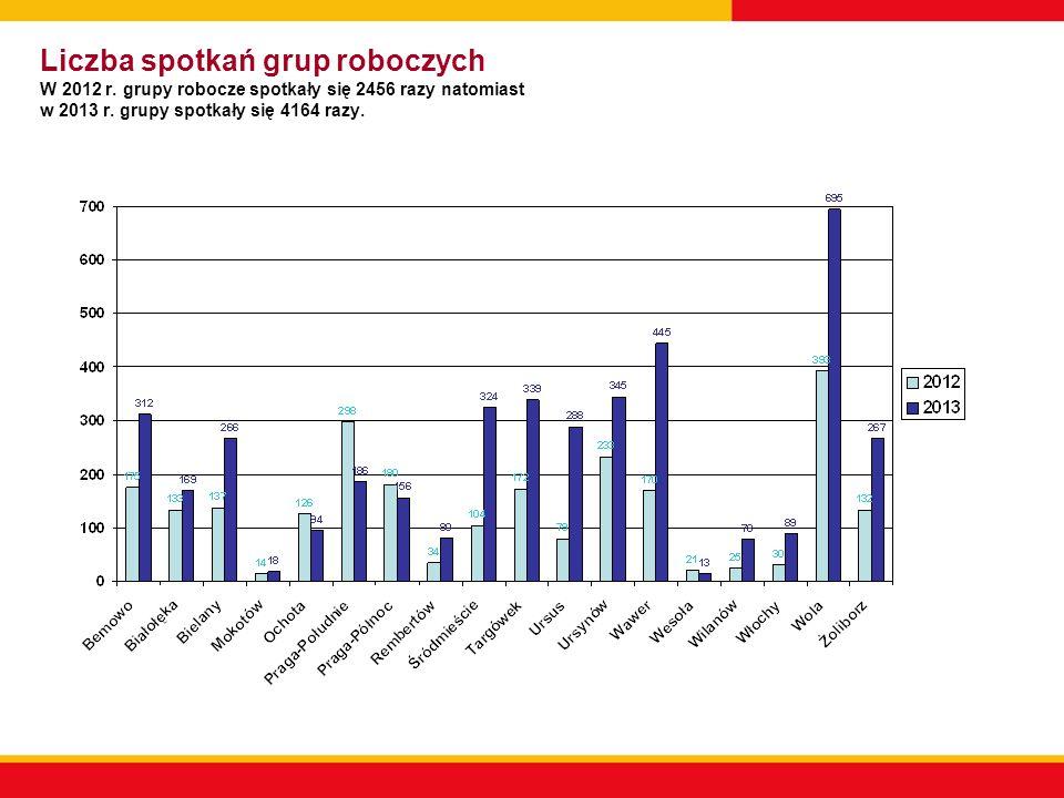 Liczba osób pracujących w grupach roboczych W 2012 r.