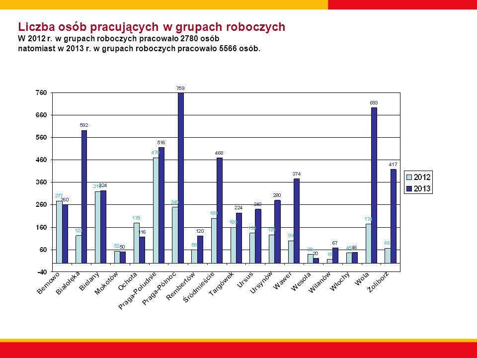 Liczba Niebieskich Kart C W 2012 r. liczba Niebieskich kart C wyniosła 574 natomiast w 2013 r. 810.