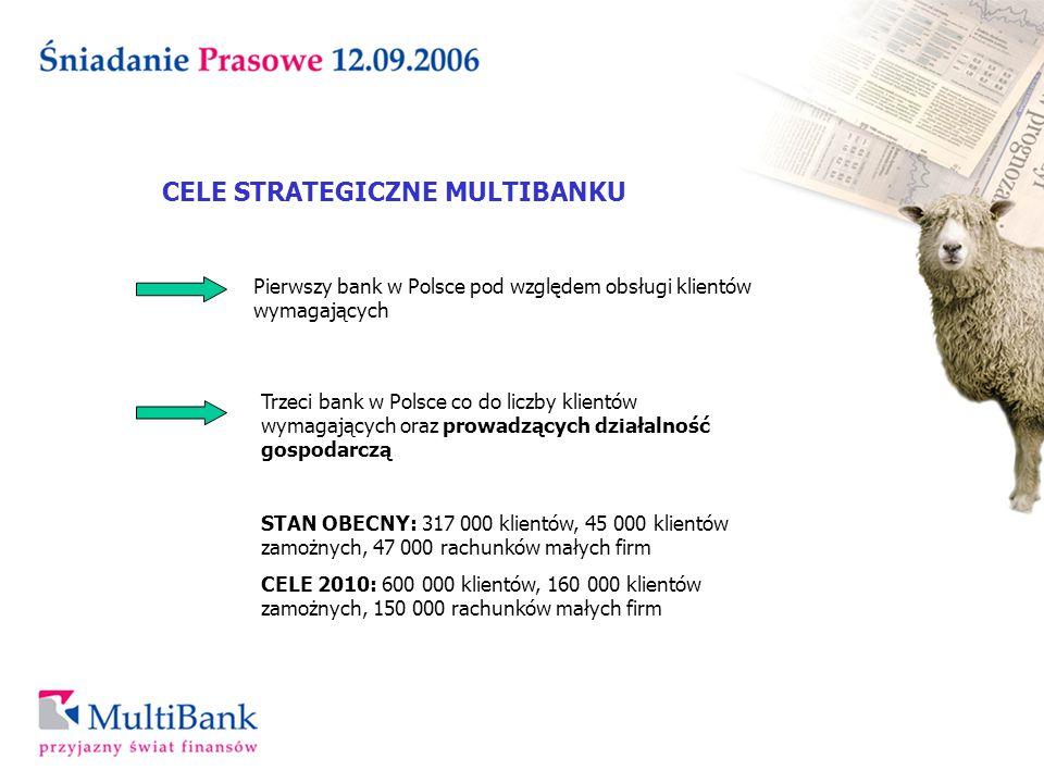 CELE STRATEGICZNE MULTIBANKU Pierwszy bank w Polsce pod względem obsługi klientów wymagających Trzeci bank w Polsce co do liczby klientów wymagających