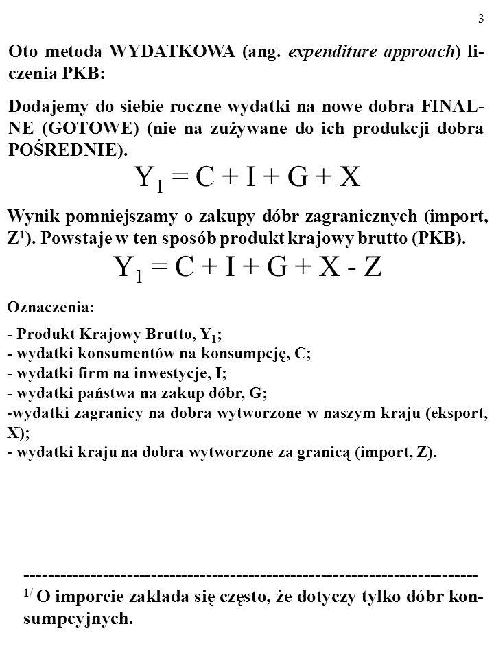 3 Y 1 = C + I + G + X Wynik pomniejszamy o zakupy dóbr zagranicznych (import, Z 1 ).