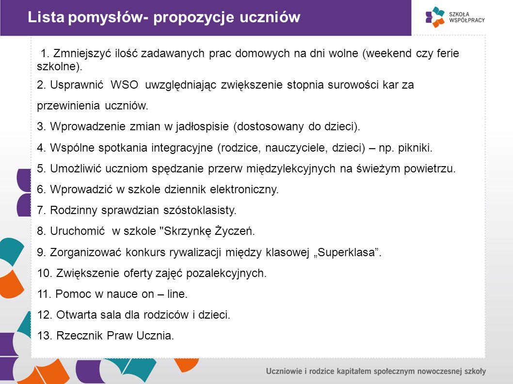 """Lista pomysłów- propozycje rodziców """" 1."""