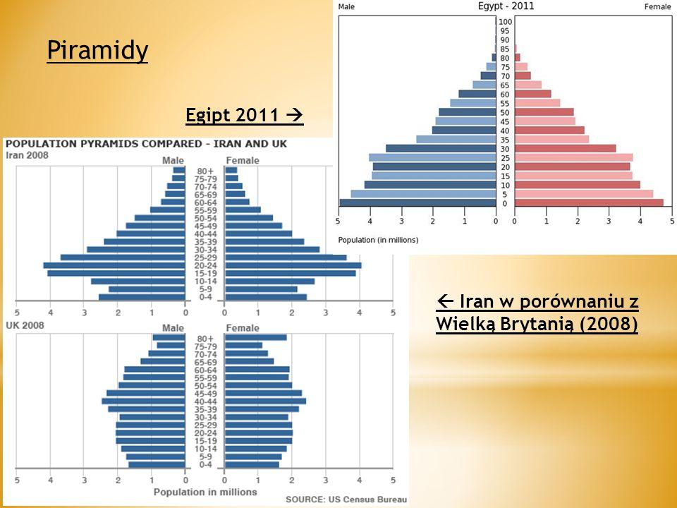Piramidy Egipt 2011   Iran w porównaniu z Wielką Brytanią (2008)