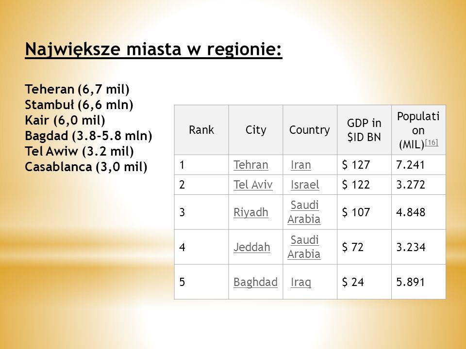 Największe miasta w regionie: Teheran (6,7 mil) Stambuł (6,6 mln) Kair (6,0 mil) Bagdad (3.8-5.8 mln) Tel Awiw (3.2 mil) Casablanca (3,0 mil) RankCityCountry GDP in $ID BN Populati on (MIL) [16] [16] 1Tehran Iran $ 1277.241 2Tel Aviv Israel $ 1223.272 3Riyadh Saudi ArabiaSaudi Arabia $ 1074.848 4Jeddah Saudi ArabiaSaudi Arabia $ 723.234 5Baghdad Iraq $ 245.891