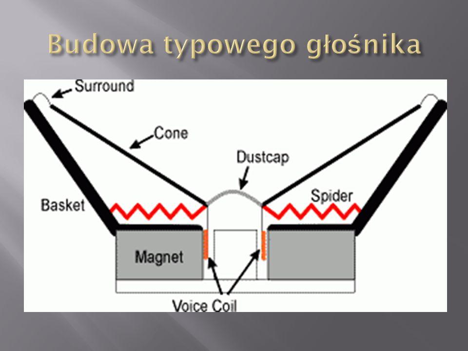  Magnetoelektryczne ( dynamiczne ) - w polu magnetycznym magnesu umieszcza się przewodnik (cewkę magnetyczną) w którym płynie prąd elektryczny.