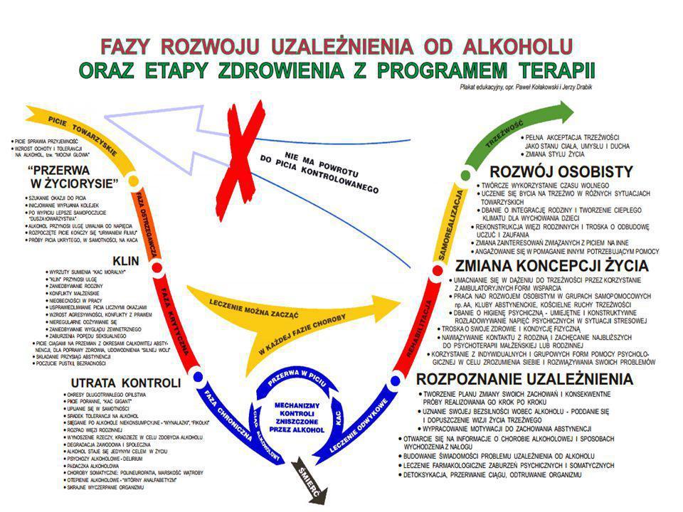 Fazy rozwoju uzależnienia i etapy zdrowienia i etapy zdrowienia