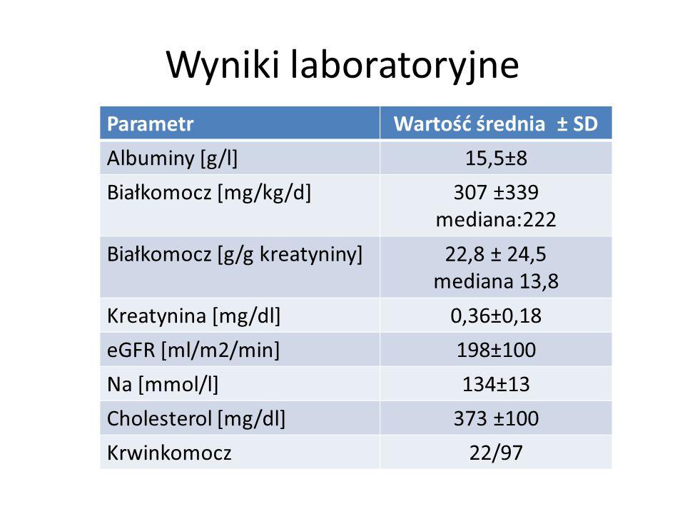 Wyniki laboratoryjne ParametrWartość średnia ± SD Albuminy [g/l]15,5±8 Białkomocz [mg/kg/d]307 ±339 mediana:222 Białkomocz [g/g kreatyniny]22,8 ± 24,5