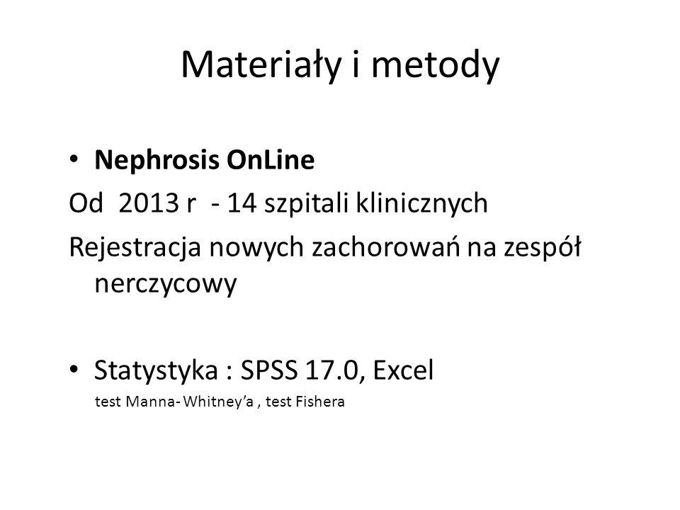 Materiały i metody Nephrosis OnLine Od 2013 r - 14 szpitali klinicznych Rejestracja nowych zachorowań na zespół nerczycowy Statystyka : SPSS 17.0, Exc