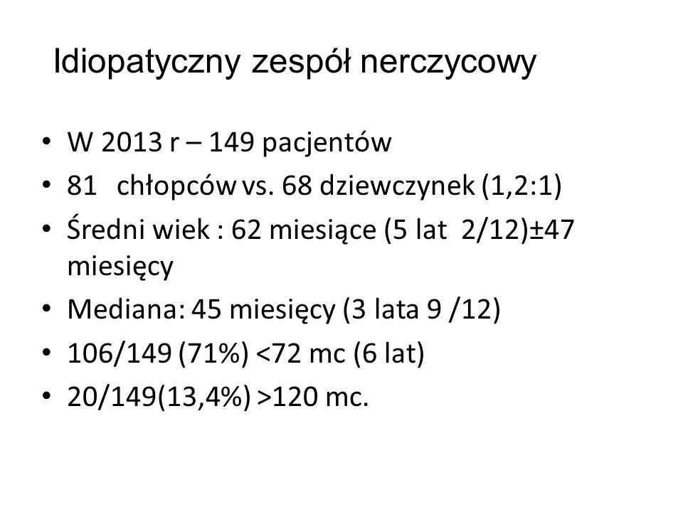W 2013 r – 149 pacjentów 81 chłopców vs. 68 dziewczynek (1,2:1) Średni wiek : 62 miesiące (5 lat 2/12)±47 miesięcy Mediana: 45 miesięcy (3 lata 9 /12)