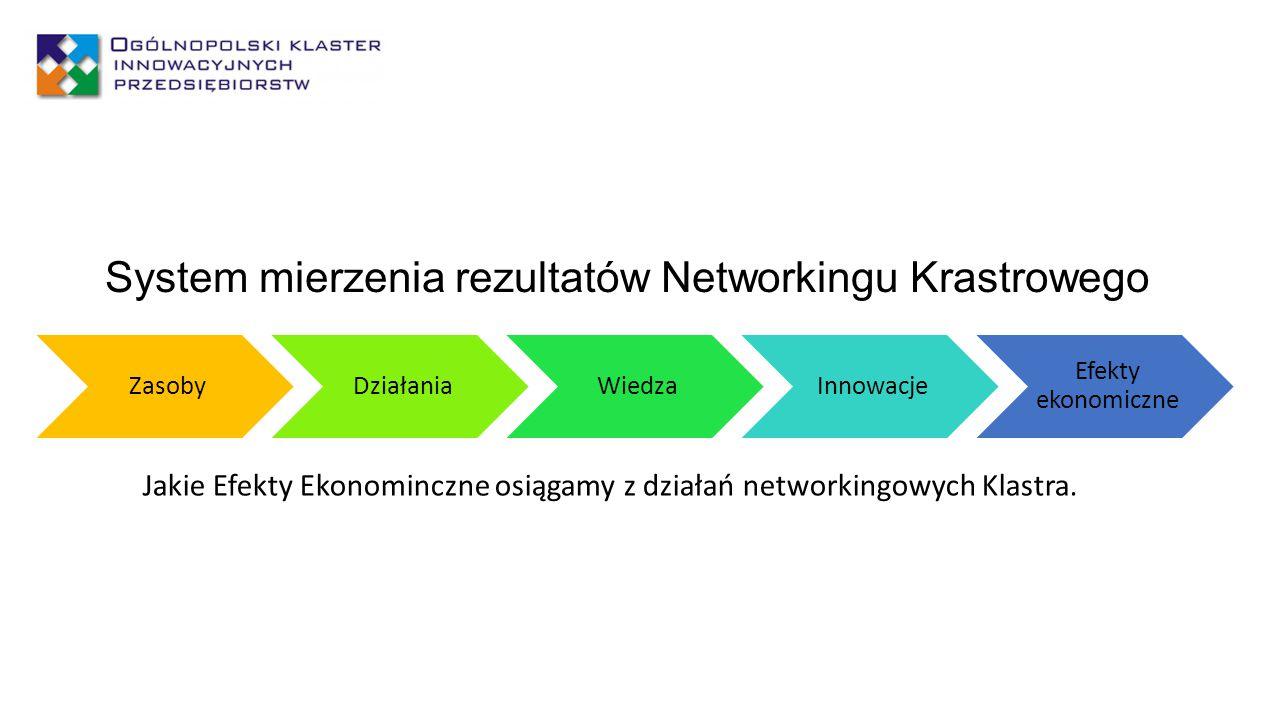 ZasobyDziałaniaWiedzaInnowacje Efekty ekonomiczne System mierzenia rezultatów Networkingu Krastrowego Jakie Efekty Ekonominczne osiągamy z działań net