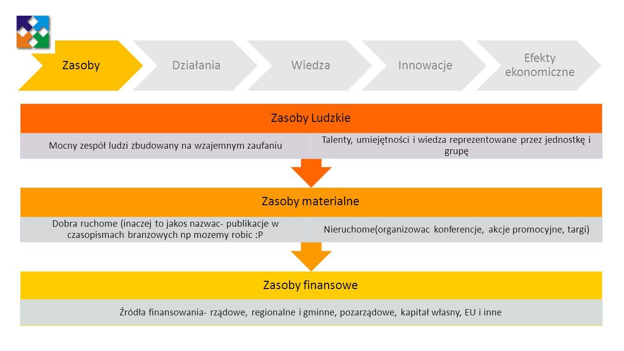 Zasoby finansowe Źródła finansowania- rządowe, regionalne i gminne, pozarządowe, kapitał własny, EU i inne Zasoby materialne Dobra ruchome (inaczej to