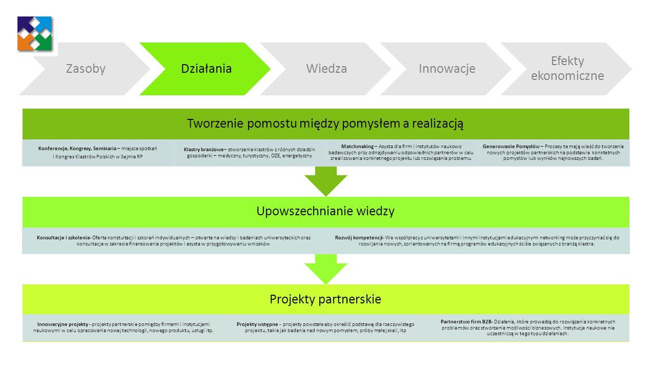 Tworzenie innowacji Zmiana sposobu myślenia w przedsiębiorstwach oraz instytucjach naukowo-badawczych w związku z możliwościami jakie daje networking klastrowy.