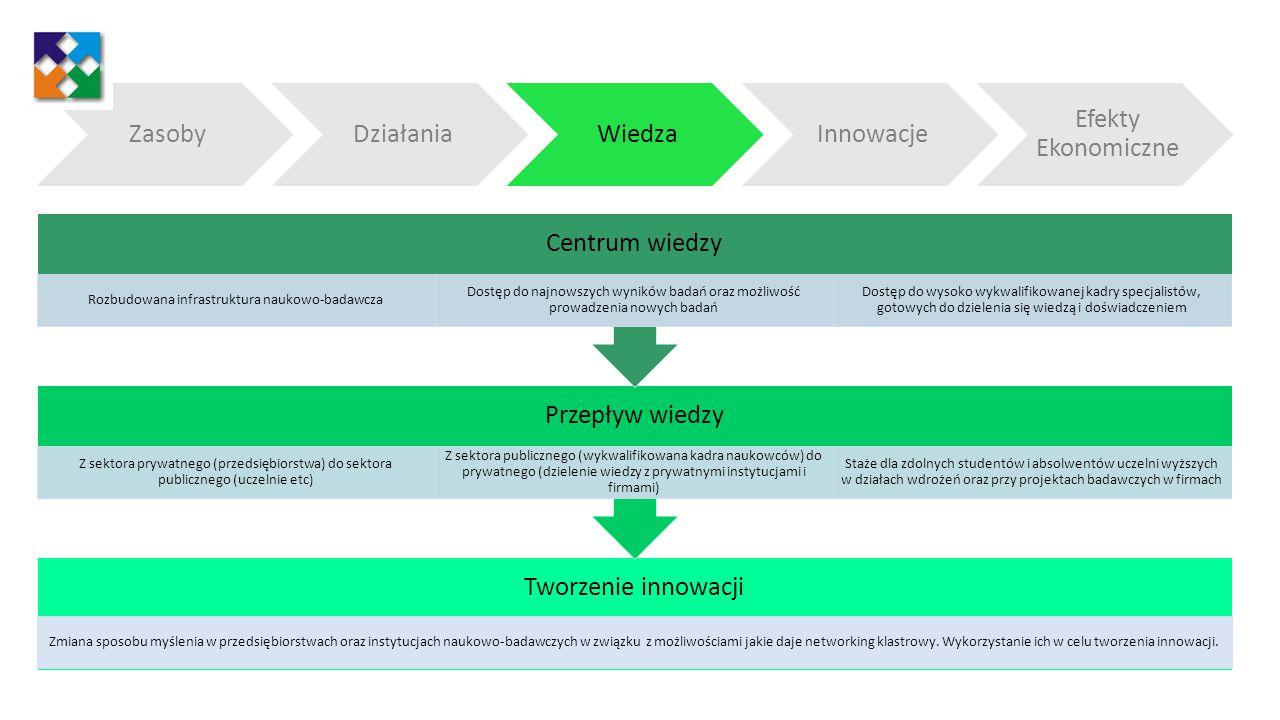 Reprezentowanie polskiej mysli innowacyjnej poza granicami kraju Tworzenie rozpoznawalnej markiPrestiż, zwiększanie konkurencyjnościKomercjalizacja Innowacyjnych technologii Rozwój nowych produktów i usług Identyfikacja trendów i potrzeb rynkowych oraz nowe wizje Tworzenie innowacyjnych produktów i usług w odpowiedzi na potrzeby rynku Elastyczność przy wdrażaniu nowych produktów Pozyskanie nowych kompetencji oraz pomysłów Analizy rynkowe Wspólne odnajdywanie najlepszych rozwiązań Szybka implementacja pomysłów ZasobyDziałaniaWiedzaInnowacje Efekty ekonomiczne