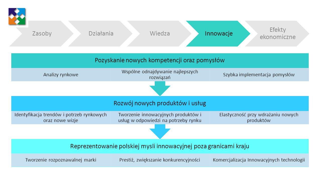 Reprezentowanie polskiej mysli innowacyjnej poza granicami kraju Tworzenie rozpoznawalnej markiPrestiż, zwiększanie konkurencyjnościKomercjalizacja In
