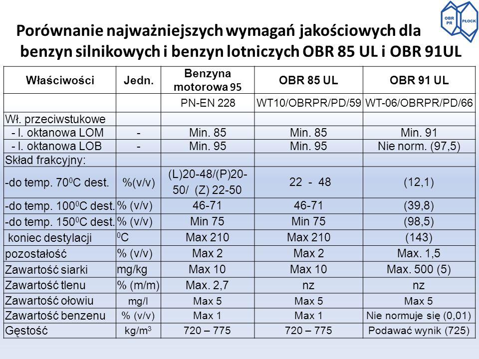 PN-EN 228WT10/OBRPR/PD/59WT-06/OBRPR/PD/66 Wł. przeciwstukowe - l. oktanowa LOM-Min. 85 Min. 91 - l. oktanowa LOB-Min. 95 Nie norm. (97,5) Skład frakc