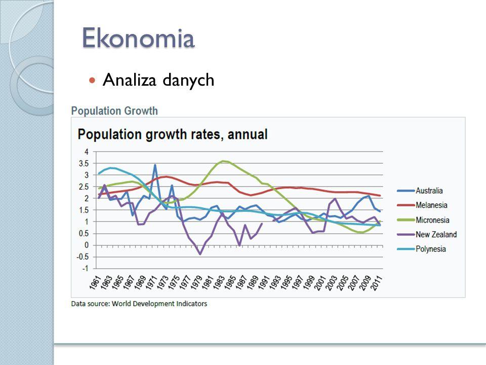 Ekonomia Analiza danych