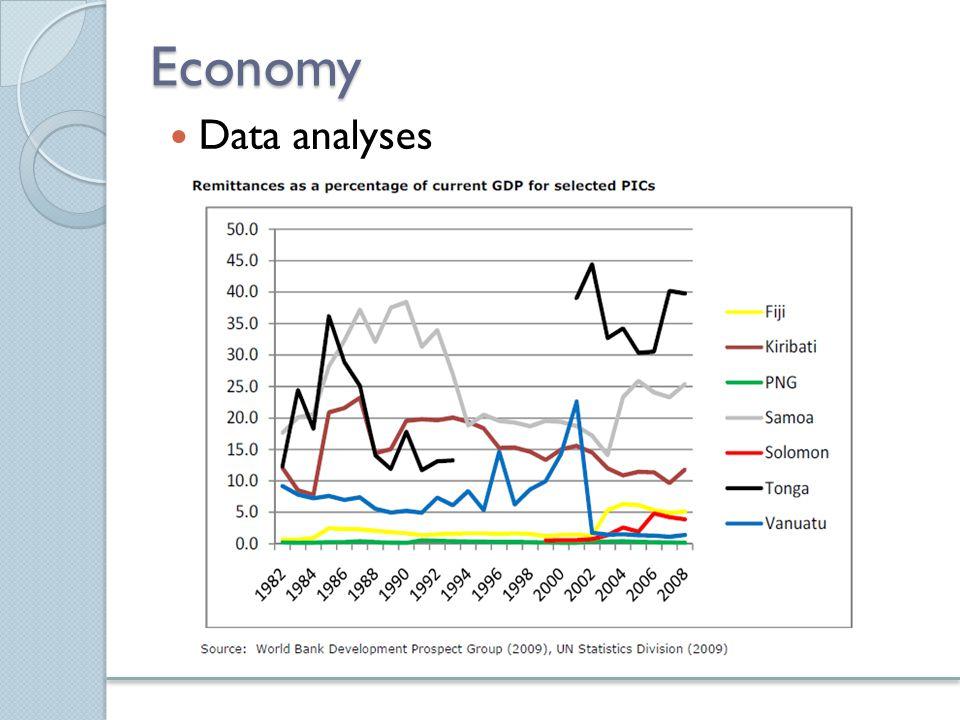 Ekonomia Charakterystyka ekonomiczna wysp Pacyfiku  Zazwyczaj duża różnica pomiędzy miejskim i wiejskim stylem i poziomem życia  Zewnętrzne społeczności wyspiarskie są na ogół niewielkie, odizolowane i ubogie  Jeśli chodzi o względny rozwój: Salomona i Vanuatu są najbiedniejsi  Tempo wzrostu populacji i urbanizacja są wysokie  Wysoki poziom pomocy na rzecz rozwoju i powiększania dochodu na mieszkańca łagodzą ubóstwo  Główne zajęcia: rolnictwo i rybołówstwo