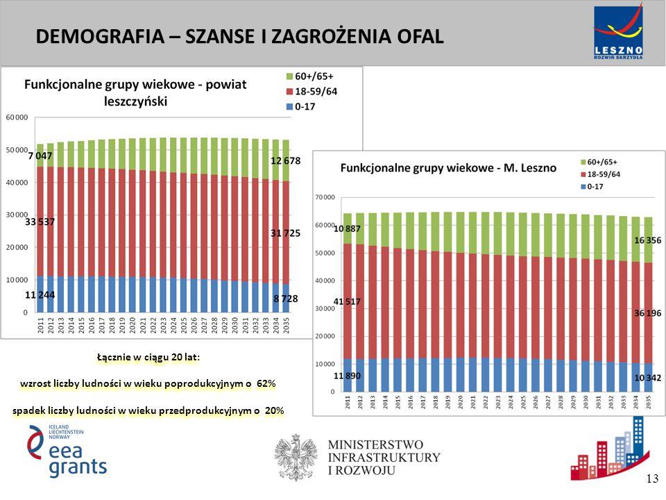 Utrzymanie potencjału demograficznego Zdolność utrzymania samowystarczalności ekonomicznej obszaru Zapewnienie dostępności podstawowych usług na terenie obszaru PROBLEMY ROZWOJOWE OFAL 14