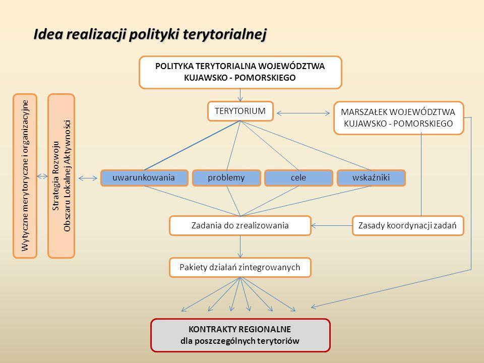 POLITYKA TERYTORIALNA WOJEWÓDZTWA KUJAWSKO - POMORSKIEGO TERYTORIUM MARSZAŁEK WOJEWÓDZTWA KUJAWSKO - POMORSKIEGO Zasady koordynacji zadańZadania do zr