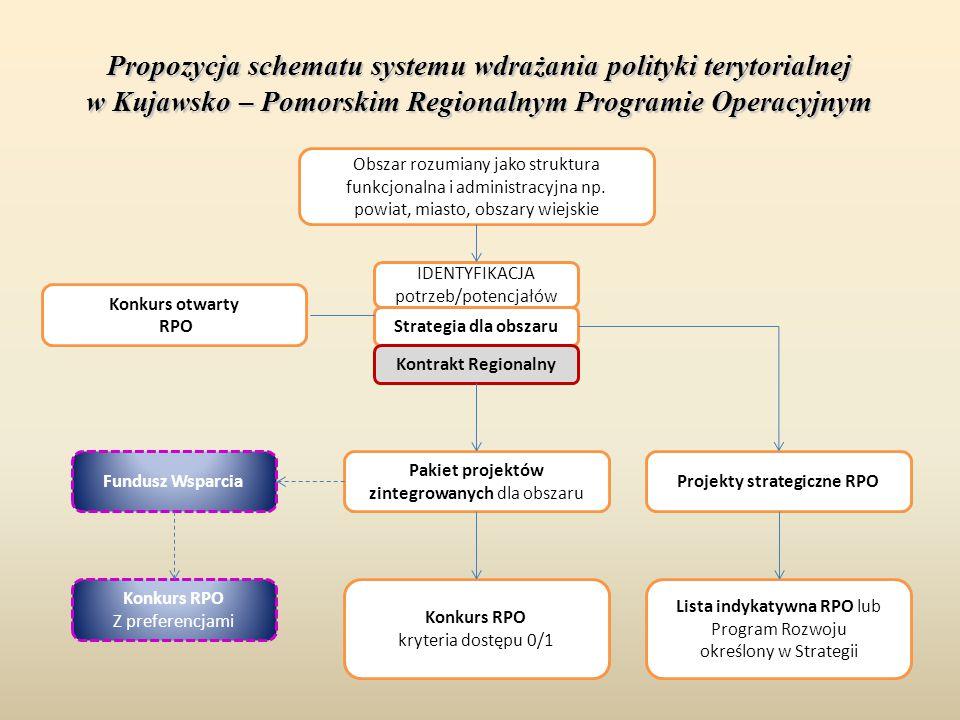 Propozycja schematu systemu wdrażania polityki terytorialnej w Kujawsko – Pomorskim Regionalnym Programie Operacyjnym Obszar rozumiany jako struktura funkcjonalna i administracyjna np.