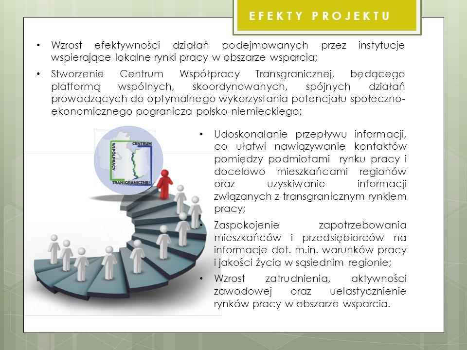 Wzrost efektywności działań podejmowanych przez instytucje wspierające lokalne rynki pracy w obszarze wsparcia; Stworzenie Centrum Współpracy Transgranicznej, będącego platformą wspólnych, skoordynowanych, spójnych działań prowadzących do optymalnego wykorzystania potencjału społeczno- ekonomicznego pogranicza polsko-niemieckiego; E F E K T Y P R O J E K T U Udoskonalanie przepływu informacji, co ułatwi nawiązywanie kontaktów pomiędzy podmiotami rynku pracy i docelowo mieszkańcami regionów oraz uzyskiwanie informacji związanych z transgranicznym rynkiem pracy; Zaspokojenie zapotrzebowania mieszkańców i przedsiębiorców na informacje dot.