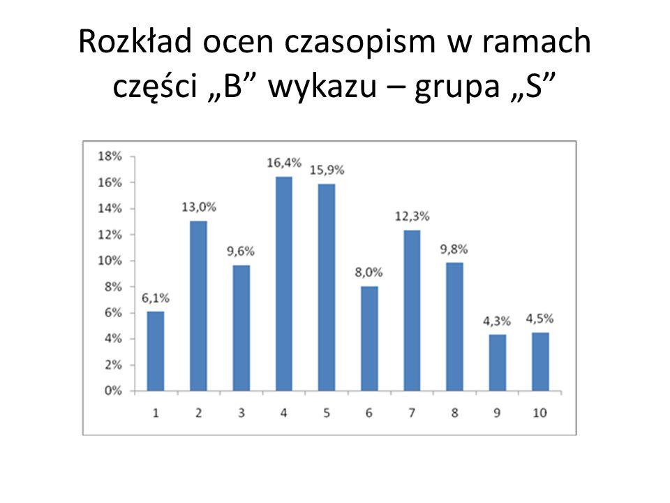 """Rozkład ocen czasopism w ramach części """"B"""" wykazu – grupa """"S"""""""