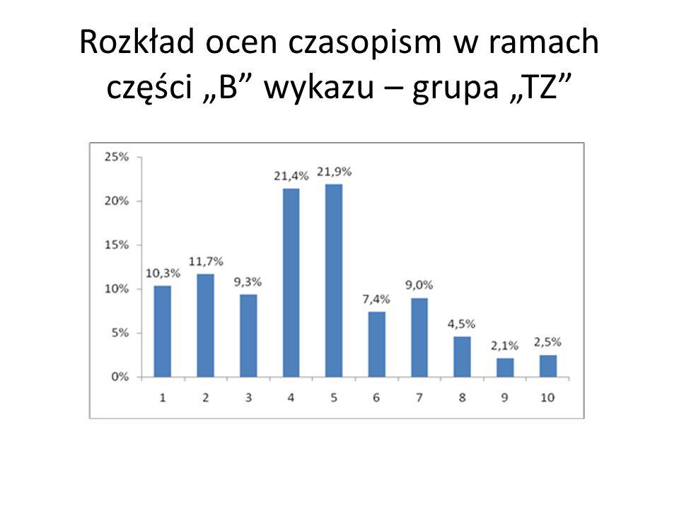 """Rozkład ocen czasopism w ramach części """"B"""" wykazu – grupa """"TZ"""""""