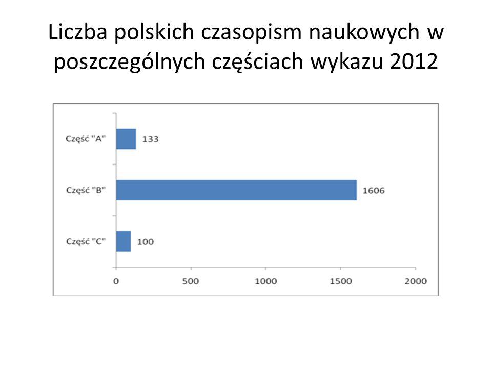 Liczba polskich czasopism naukowych w poszczególnych częściach wykazu 2012