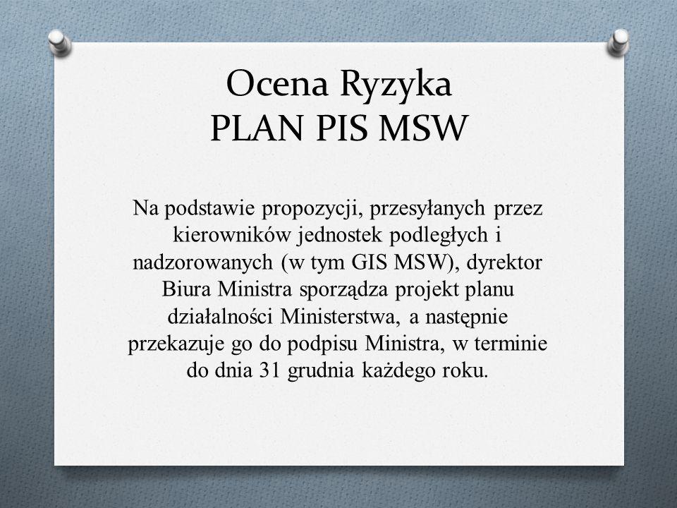 Ocena Ryzyka PLAN PIS MSW Na podstawie propozycji, przesyłanych przez kierowników jednostek podległych i nadzorowanych (w tym GIS MSW), dyrektor Biura