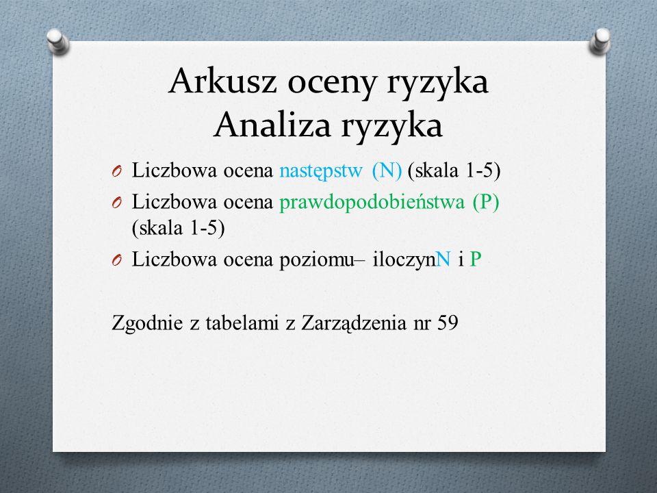 Arkusz oceny ryzyka Analiza ryzyka O Liczbowa ocena następstw (N) (skala 1-5) O Liczbowa ocena prawdopodobieństwa (P) (skala 1-5) O Liczbowa ocena poz